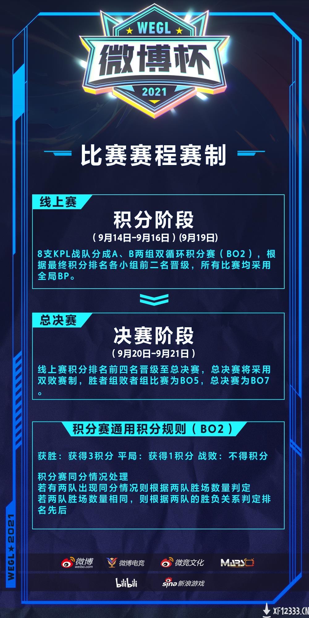 8支KPL战队竞逐荣耀!2021第二届王者荣耀微博杯今日开战